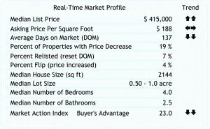 Escondido Real Estate Trends as of 11-20-2009.