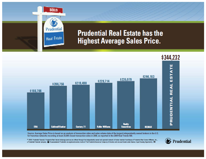 Prudential California Realty - Gary Harmon