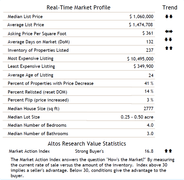 Encinitas Homes Market Statistics