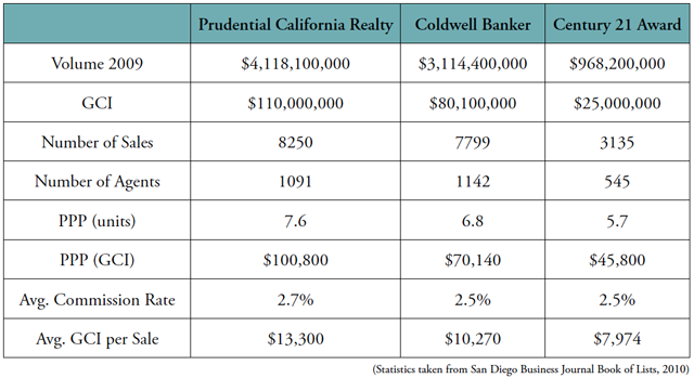 Prudential California Realty - Gary Harmon
