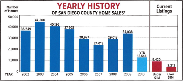 San Diego County Home Sales