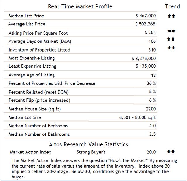 San Marcos Homes Market Statistics