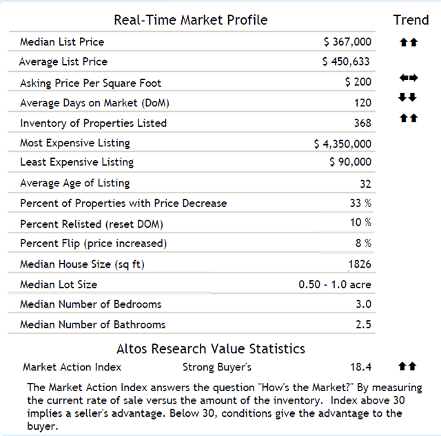 Vista Homes Market Statistics